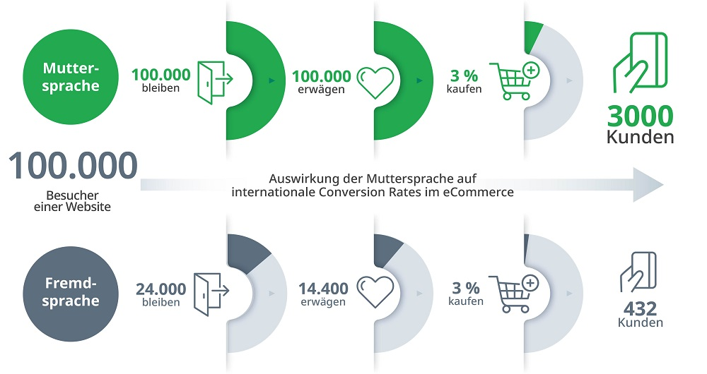 SDL - Retail eCommerce Graphic